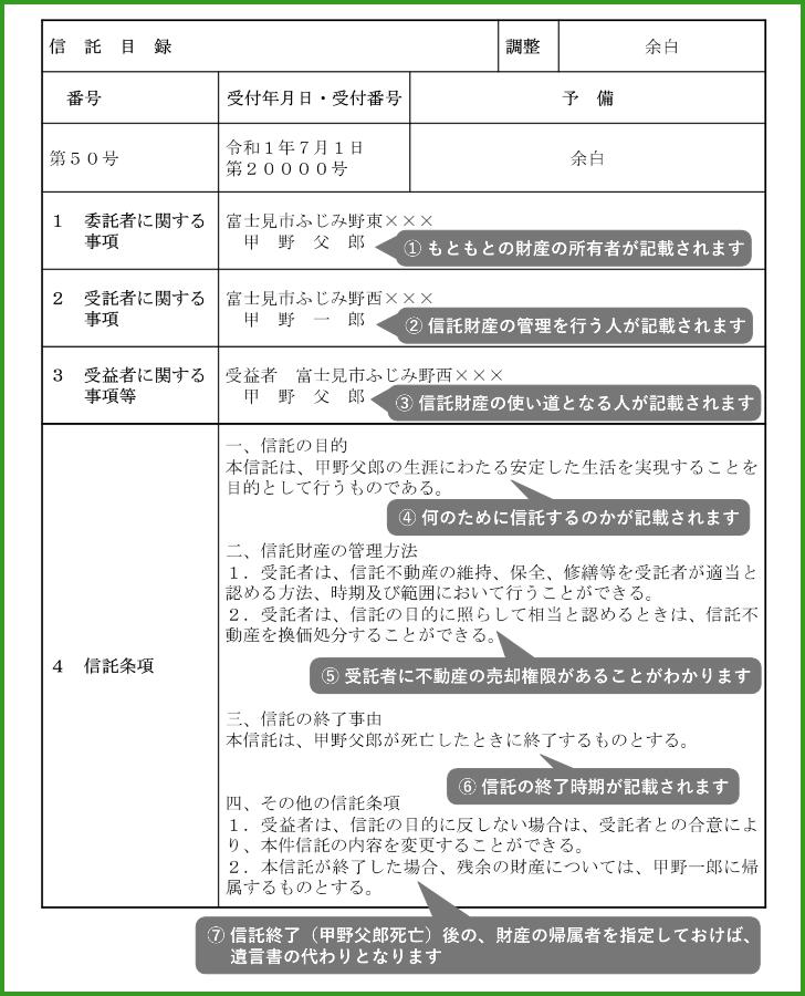 不動産登記簿(信託目録)