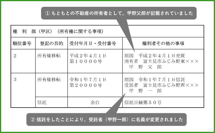 不動産登記簿(権利部)