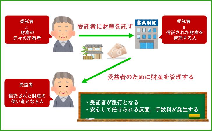 信託銀行の商品